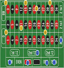 What are the Best Roulette Bets?